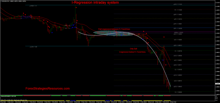 I-Regression intraday manner