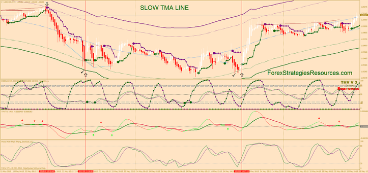 Gradual TMA line