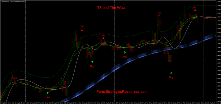 T3 and Wave