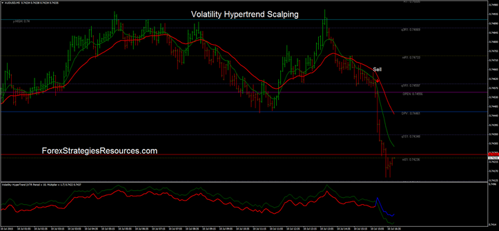 Volatility Hypertrend Scalping