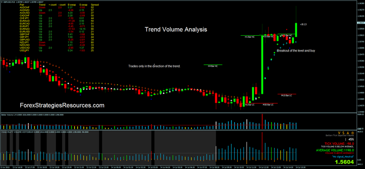 Style Quantity Prognosis trading
