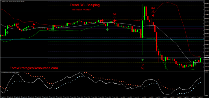 Fashion RSI intraday trading  with MACD MW