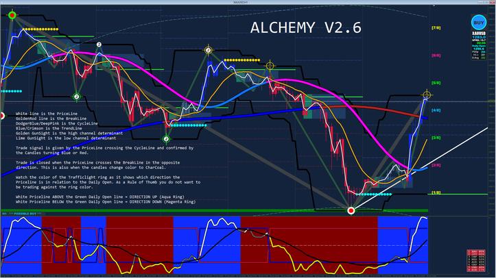 Alchemy Trading Technique