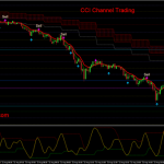 CCI Channel Trading