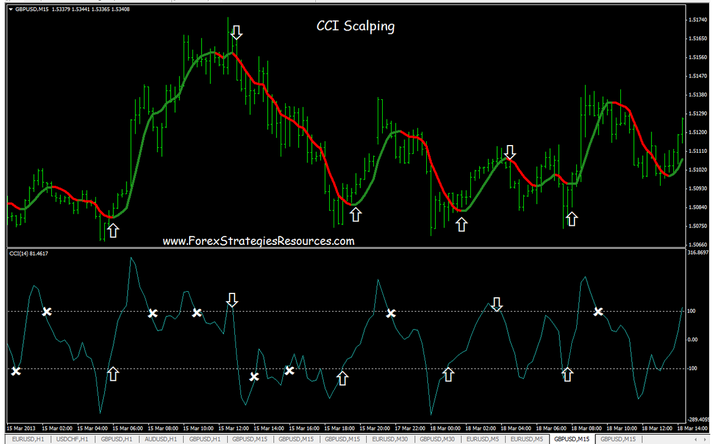 CCI  Scalping Manner (Commodity Channel Index Scalping)