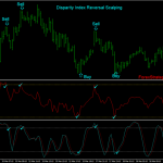 Disparity Index Reversal Scalping System