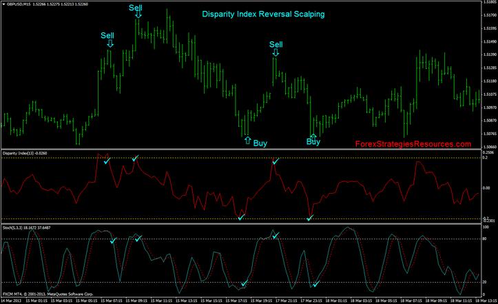 Disparity Index Reversal Scalping