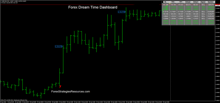 Forex Dream Time Dashboard
