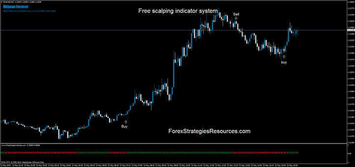 Free scalping indicator process