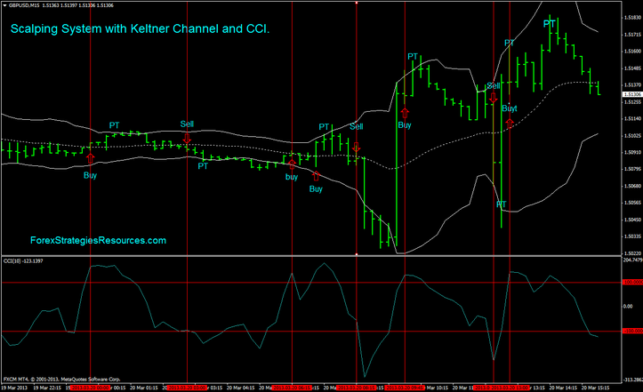 Scalping Manner with Keltner Channel and CCI.