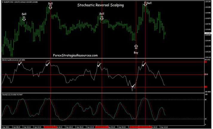 Stochastic Scalping