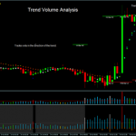 Trend Volume Analysis trading