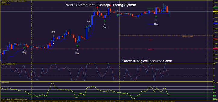 WPR Overbought Oversold Buying and selling Method