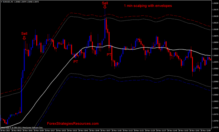 1 min scalping with envelopes