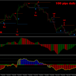 100 pips daily with awesome