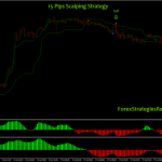 15 Pips Scalping Strategy