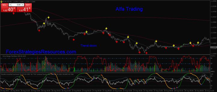 Alfa Trading
