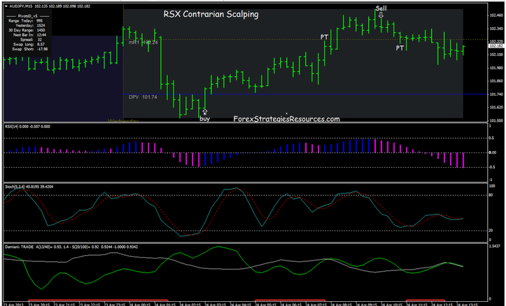 RSX with Stochastic Scalping Procedure