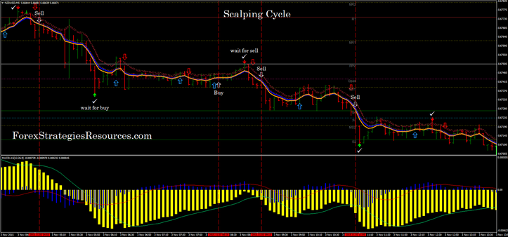 Cycle Scalping