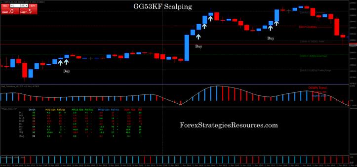 GG53KF Scalping