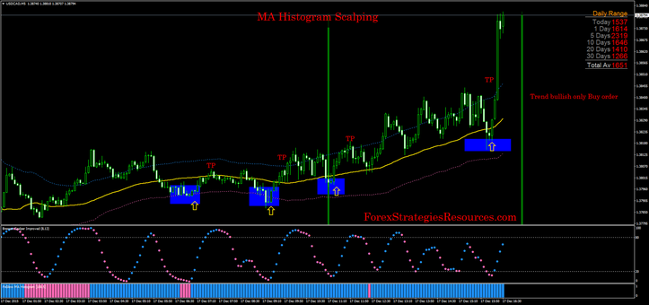 MA Histogram Scalping
