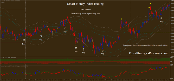 Smart Dollars Index Buying and selling