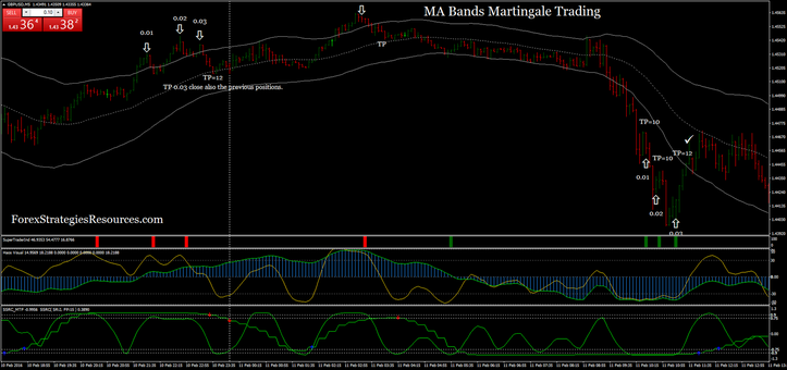 MA Bands Martingale Trading