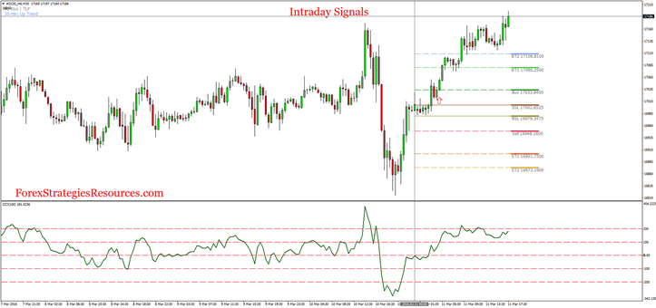 Intraday alerts