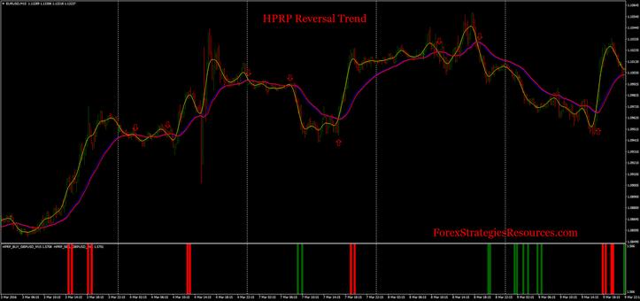HPRP Reversal Trend