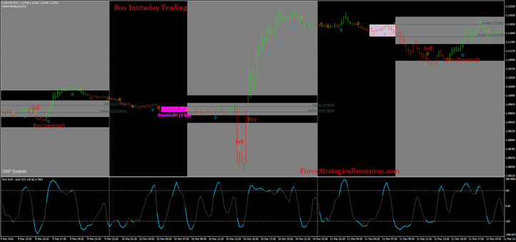 Box Intraday Buying and selling