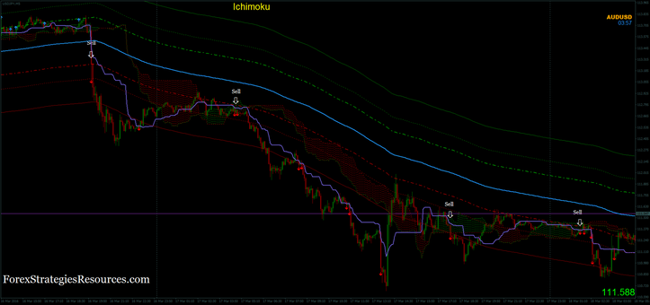 Ichimoku with the bands