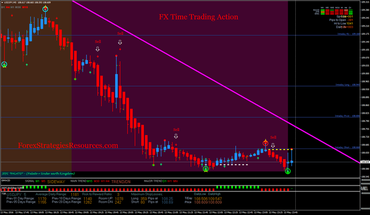 FX Time Buying and selling Motion