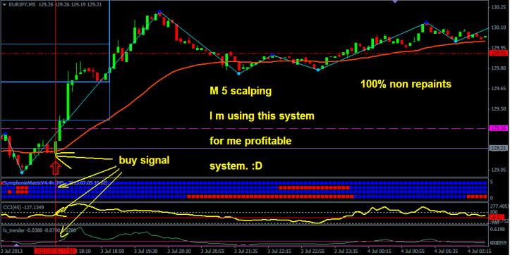 Matrix indicator 5 minutes scalping manner