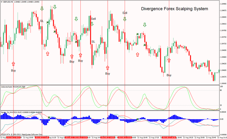 Divergence Currency trading Scalping Process