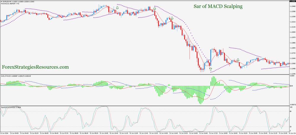 Sar of MACD Scalping
