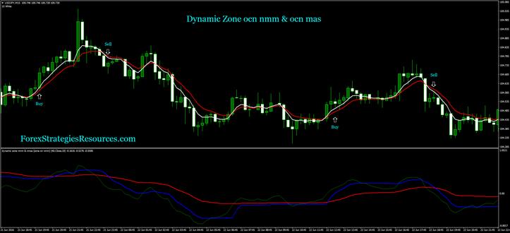 Dynamic Zone ocn nmm & ocn mas