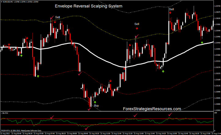 Envelope Reversal Scalping Method