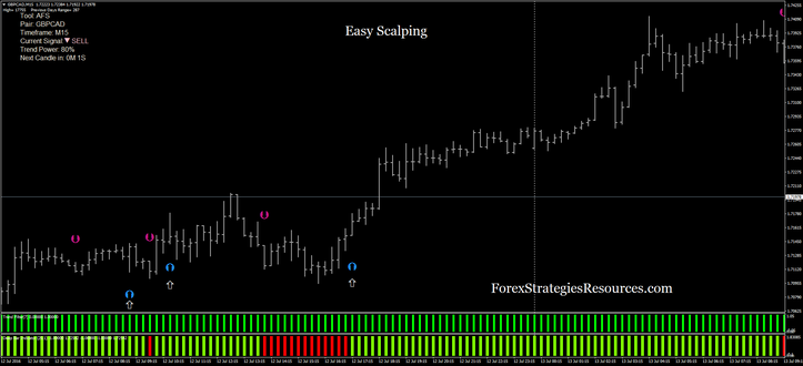 Trouble-free Scalping