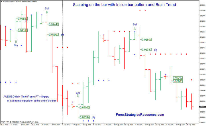 Scalping on the bar with Inside bar pattern and Mind Vogue