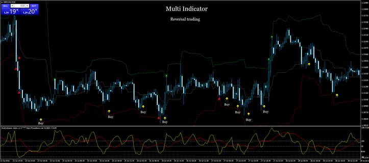 Multi Indicator Buying and selling