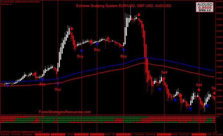 Intense Scalping Procedure EUR/USD, GBP USD, AUD/USD