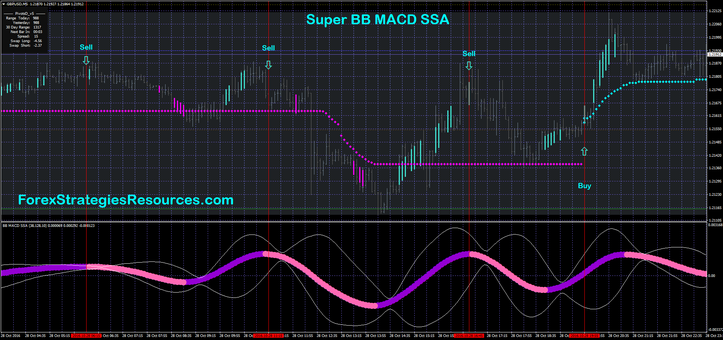 Super BB MACD SSA Buying and selling
