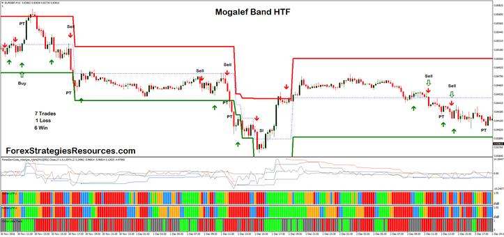 Mogalef Band HFT