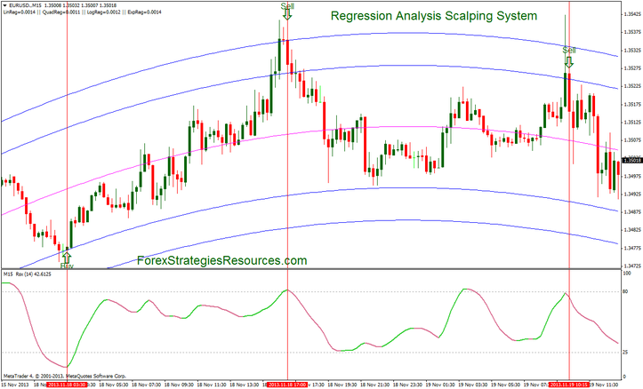 Regression Diagnosis Scalping Process