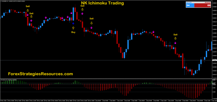 NK Ichimoku Buying and selling