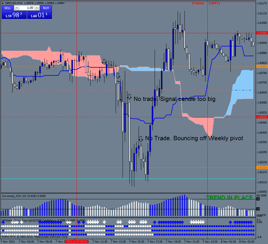 Ichimoku with Pallada Buying and selling System