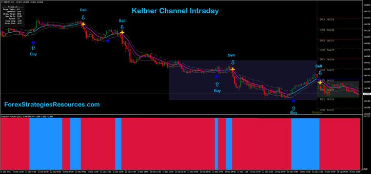 Keltner Channel Intraday