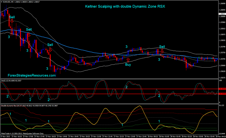 Keltner Scalping with double Dynamic Zone RSX Buying and selling Technique