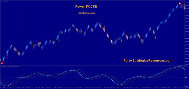Strength FX CFB