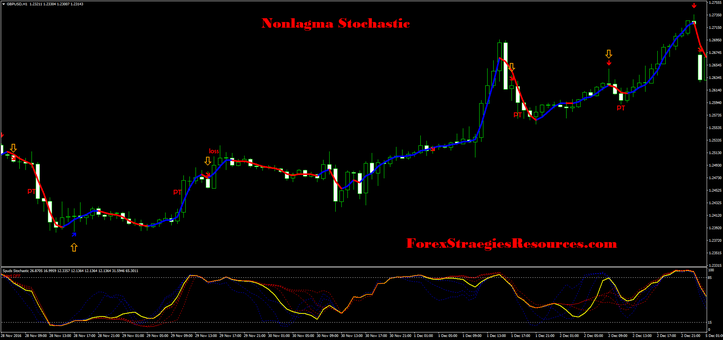 Nonlagma Stochastic